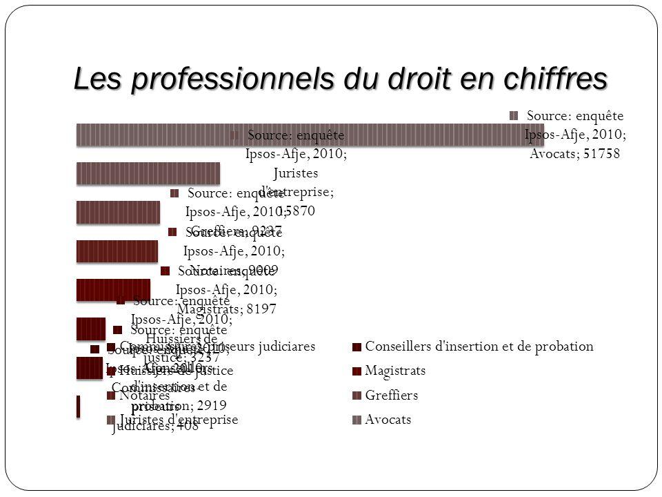Différentes spécialités du Greffier/ère Services judiciaires Accueil et information du public.