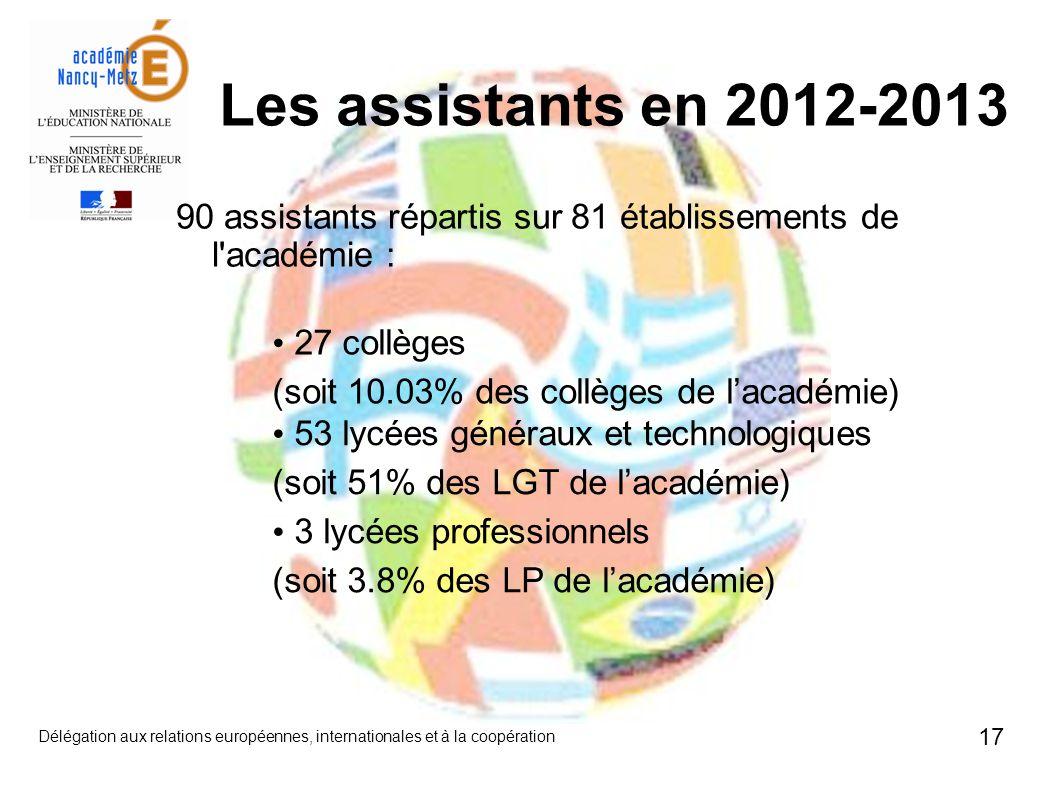 17 Délégation aux relations européennes, internationales et à la coopération 90 assistants répartis sur 81 établissements de l académie : 27 collèges (soit 10.03% des collèges de lacadémie) 53 lycées généraux et technologiques (soit 51% des LGT de lacadémie) 3 lycées professionnels (soit 3.8% des LP de lacadémie) Les assistants en 2012-2013