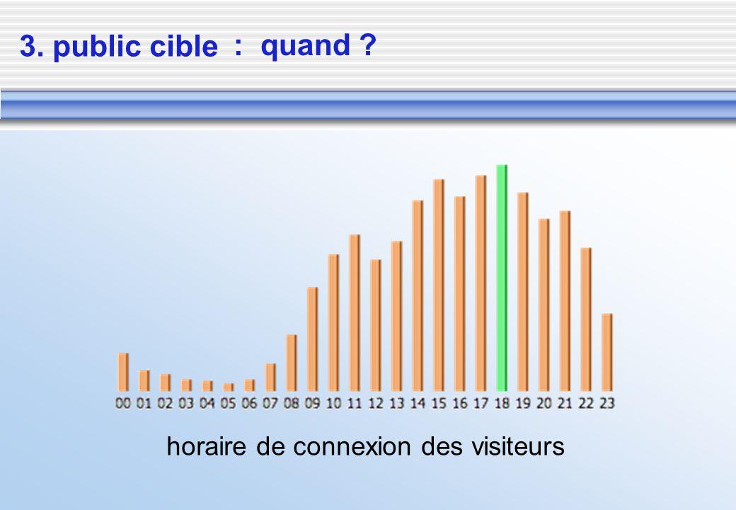 3. public cible horaire de connexion des visiteurs : quand ?