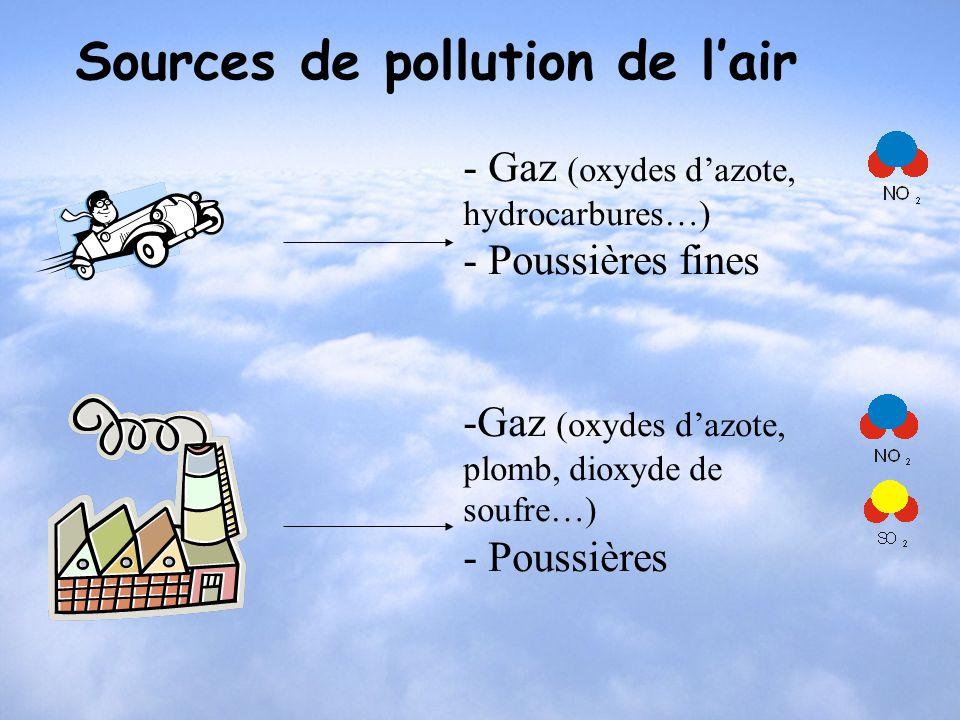 - Gaz (oxydes dazote, hydrocarbures…) - Poussières fines -Gaz (oxydes dazote, plomb, dioxyde de soufre…) - Poussières Sources de pollution de lair