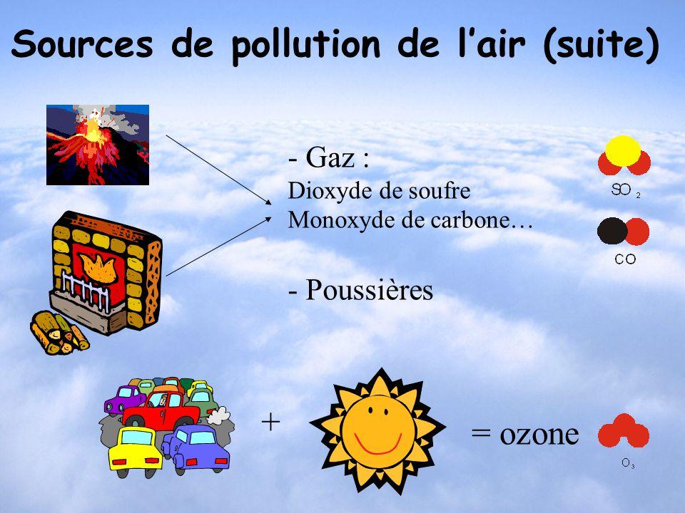 Sources de pollution de lair (suite) - Gaz : Dioxyde de soufre Monoxyde de carbone… - Poussières = ozone +