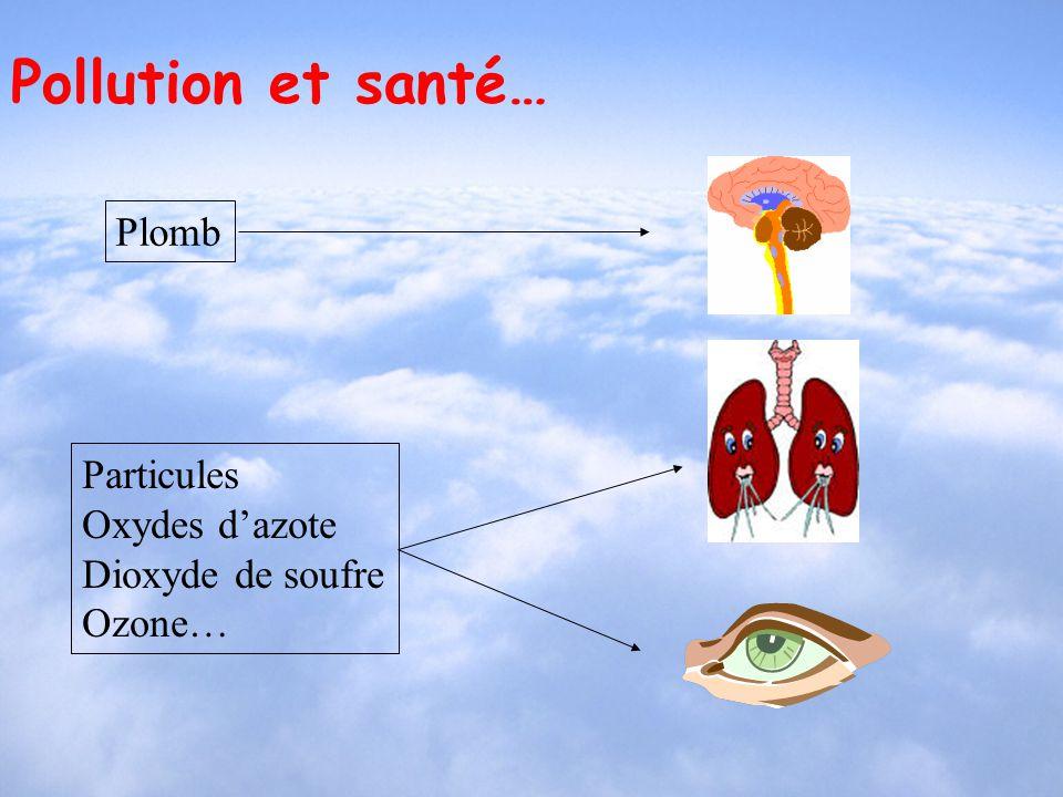 Pollution et santé… Plomb Particules Oxydes dazote Dioxyde de soufre Ozone…
