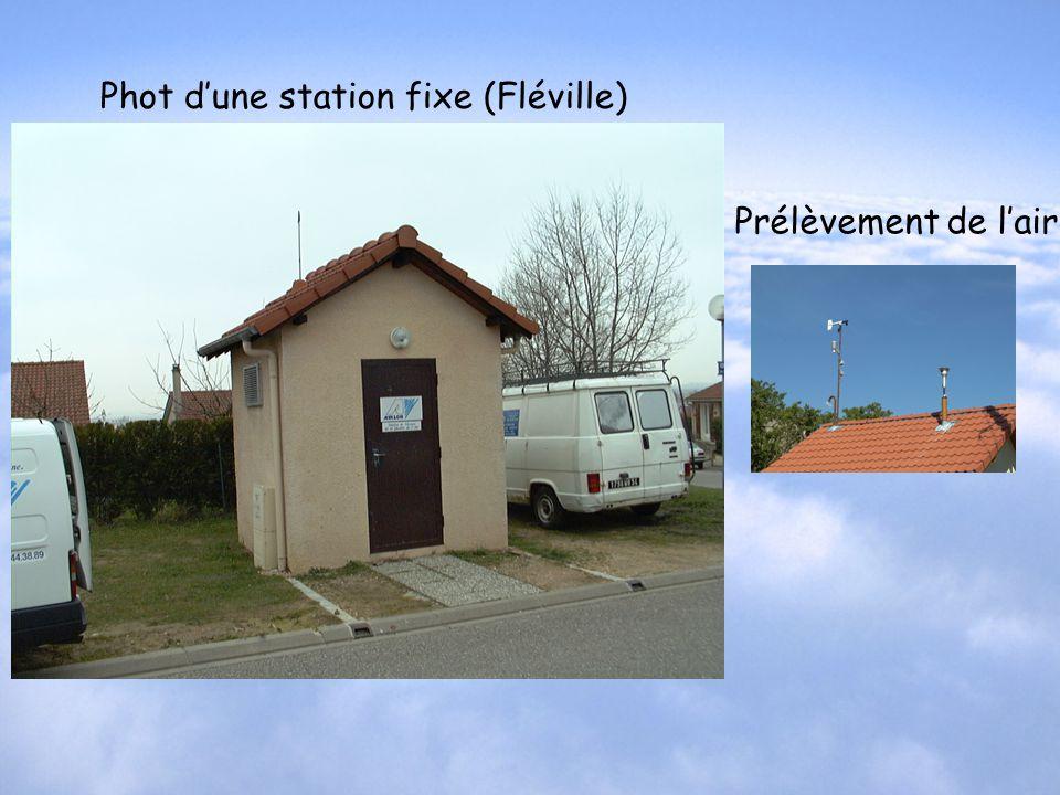 Prélèvement de lair Phot dune station fixe (Fléville)