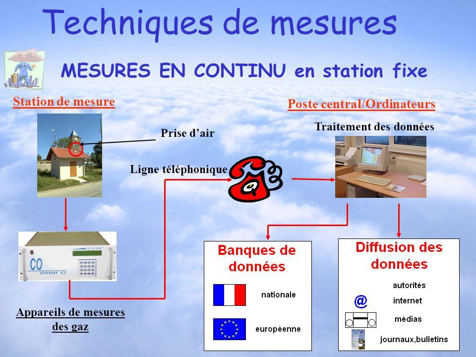Station de mesure Appareils de mesures des gaz Poste central/Ordinateurs Ligne téléphonique Prise dair Traitement des données Techniques de mesures ME