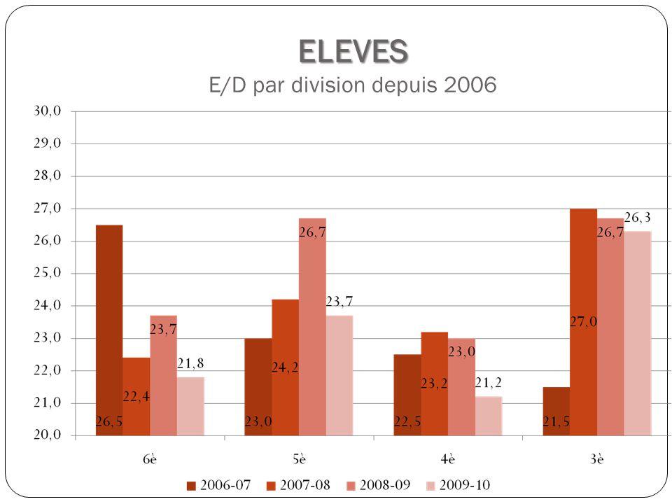 ELEVES ELEVES E/D par division depuis 2006