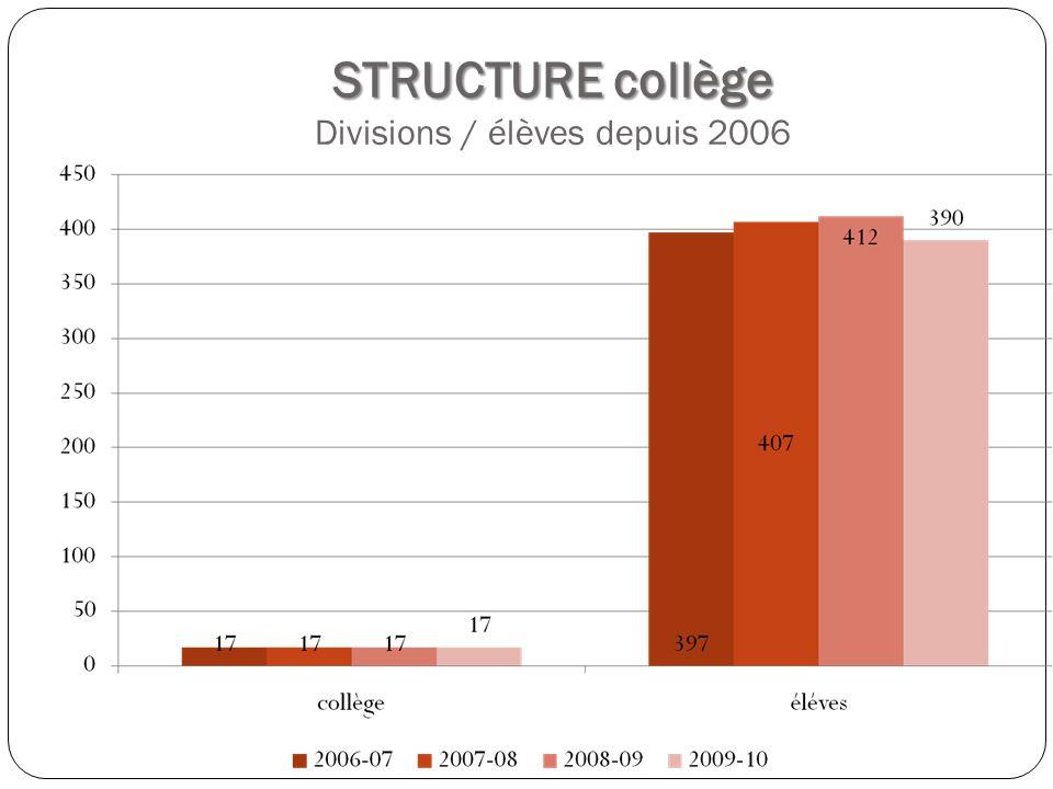 STRUCTURE collège STRUCTURE collège Divisions / élèves depuis 2006