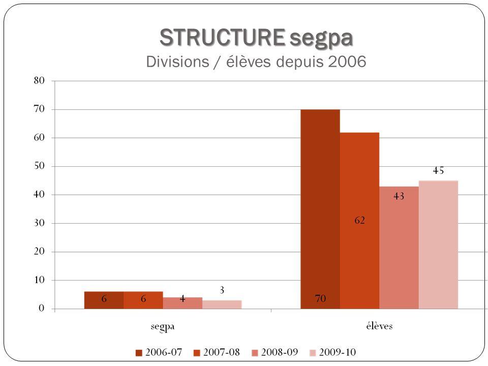 STRUCTURE segpa STRUCTURE segpa Divisions / élèves depuis 2006
