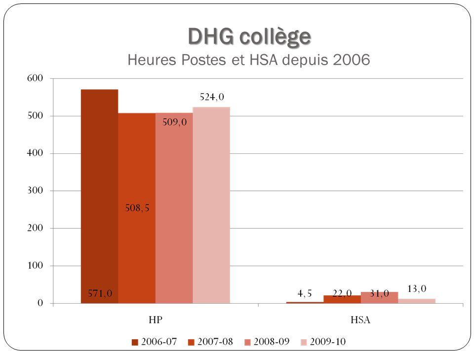 DHG collège DHG collège Heures Postes et HSA depuis 2006