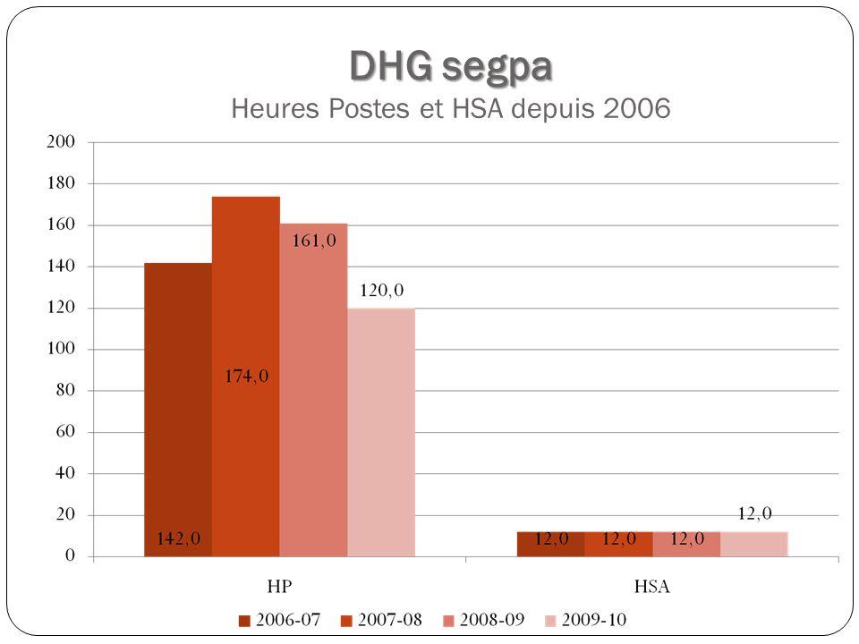 DHG segpa DHG segpa Heures Postes et HSA depuis 2006