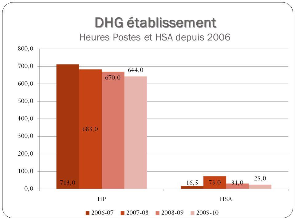 DHG établissement DHG établissement Heures Postes et HSA depuis 2006