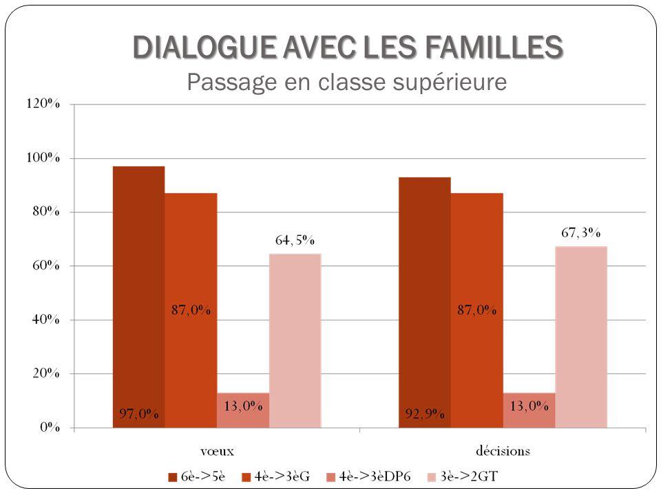 DIALOGUE AVEC LES FAMILLES DIALOGUE AVEC LES FAMILLES Passage en classe supérieure
