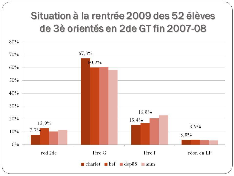 Situation à la rentrée 2009 des 52 élèves de 3è orientés en 2de GT fin 2007-08