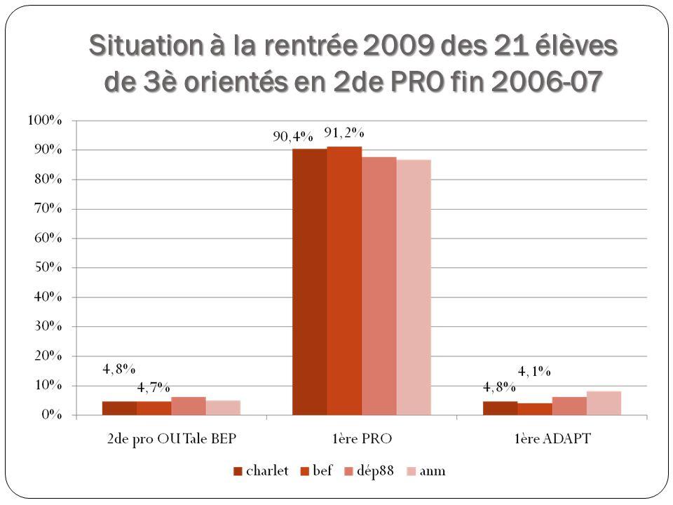 Situation à la rentrée 2009 des 21 élèves de 3è orientés en 2de PRO fin 2006-07