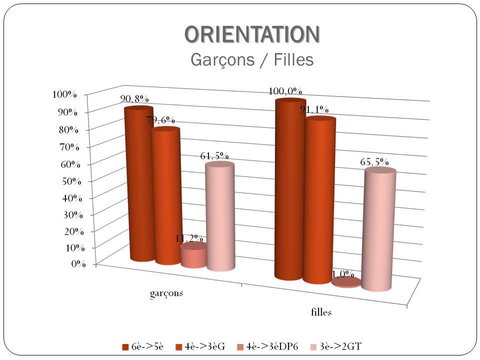 ORIENTATION ORIENTATION Garçons / Filles
