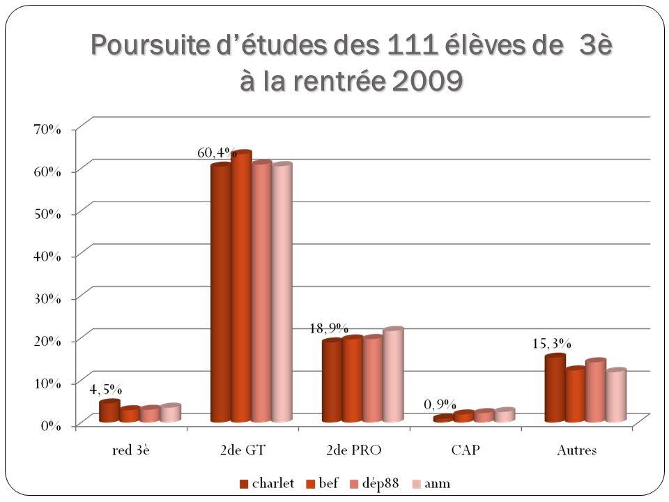 Poursuite détudes des 111 élèves de 3è à la rentrée 2009