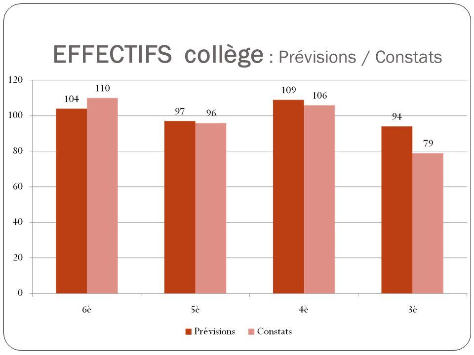 EFFECTIFS collège : Prévisions / Constats