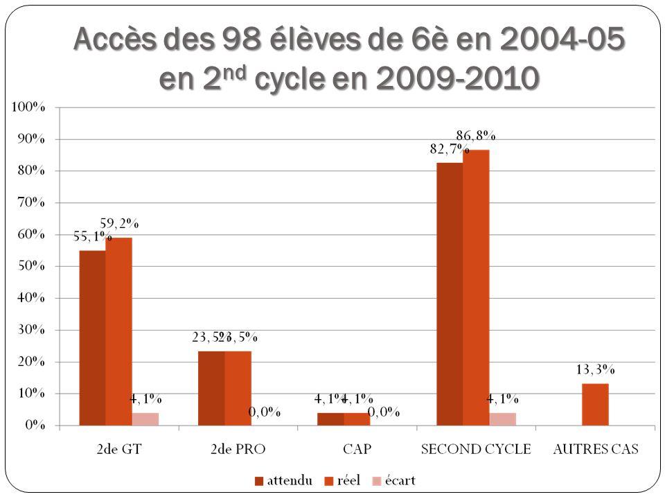 Accès des 98 élèves de 6è en 2004-05 en 2 nd cycle en 2009-2010