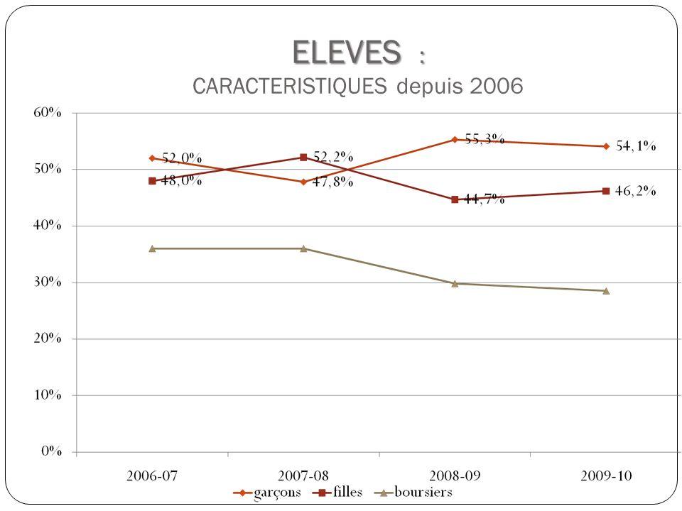 ELEVES : ELEVES : CARACTERISTIQUES depuis 2006