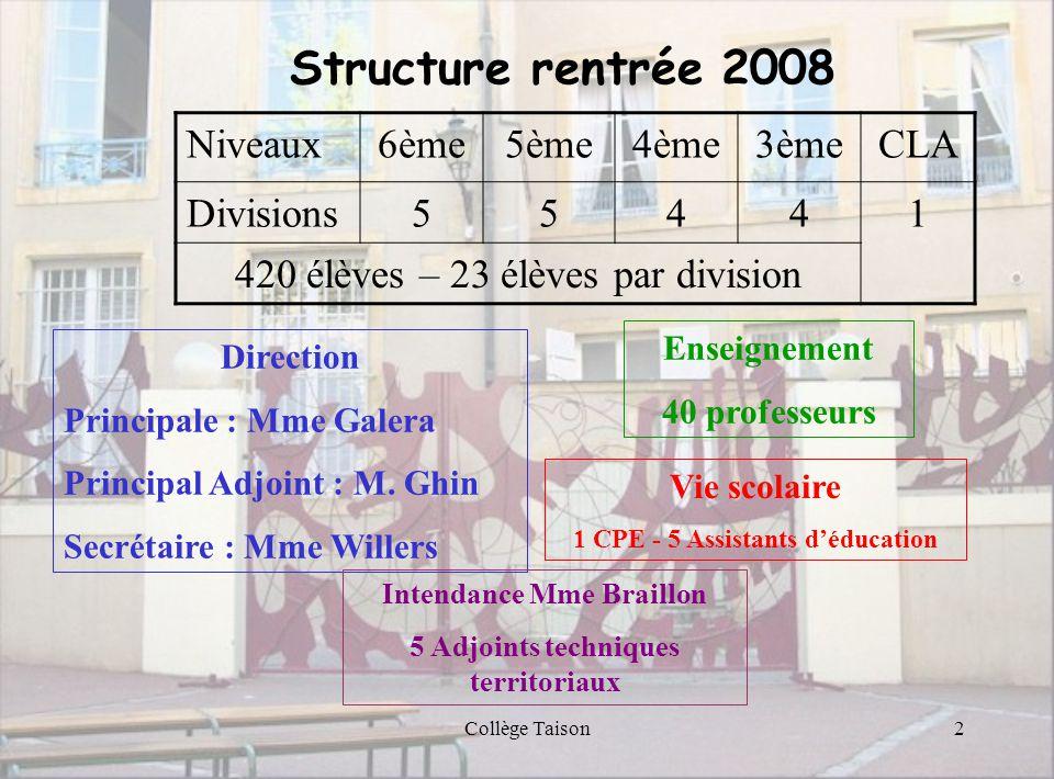 2 Structure rentrée 2008 Niveaux6ème5ème4ème3èmeCLA Divisions55441 420 élèves – 23 élèves par division Enseignement 40 professeurs Vie scolaire 1 CPE