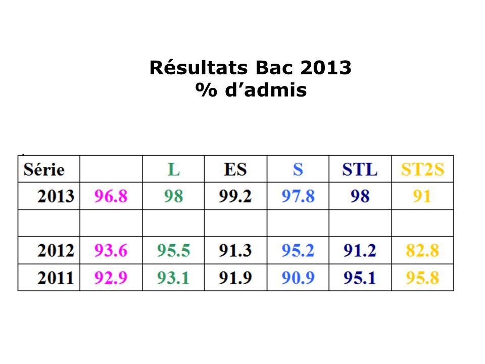 Résultats Bac 2013 % dadmis