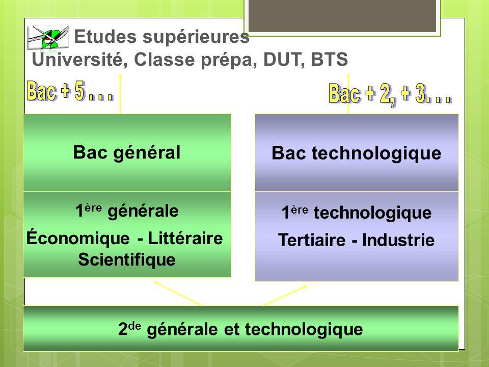 2 de générale et technologique 1 ère générale Économique - Littéraire Scientifique 1 ère technologique Tertiaire - Industrie Bac technologique Etudes