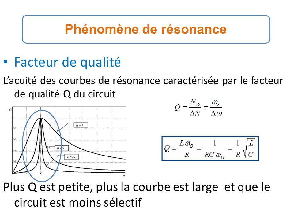 Facteur de qualité Lacuité des courbes de résonance caractérisée par le facteur de qualité Q du circuit Plus Q est petite, plus la courbe est large et que le circuit est moins sélectif Phénomène de résonance