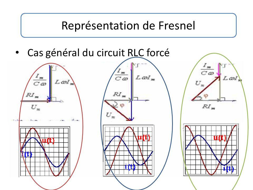 Cas général du circuit RLC forcé Représentation de Fresnel