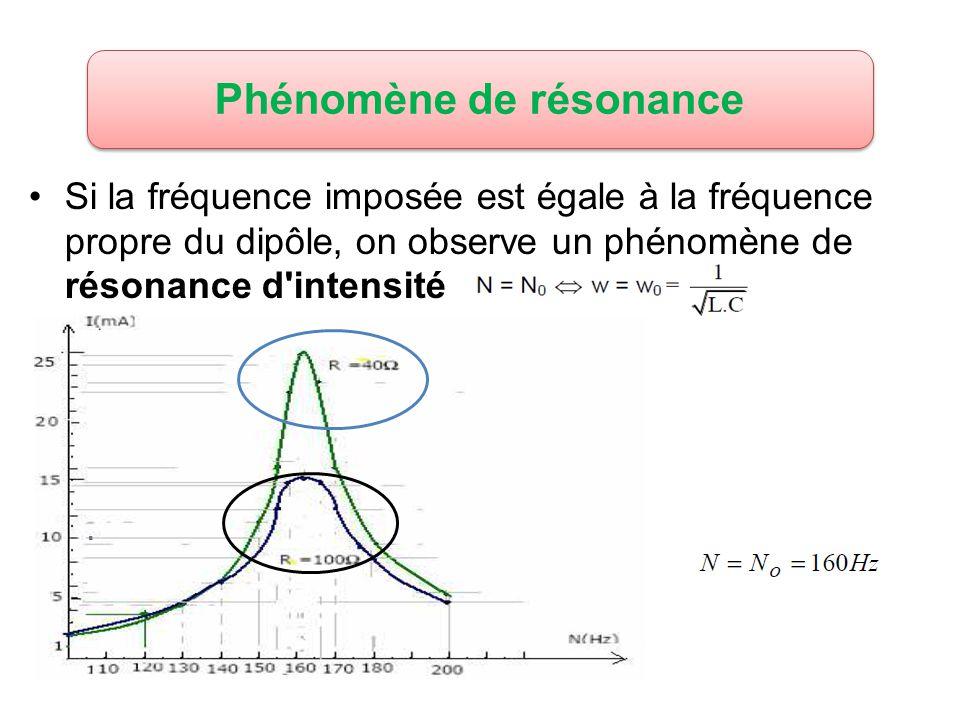 Si la fréquence imposée est égale à la fréquence propre du dipôle, on observe un phénomène de résonance d'intensité Phénomène de résonance