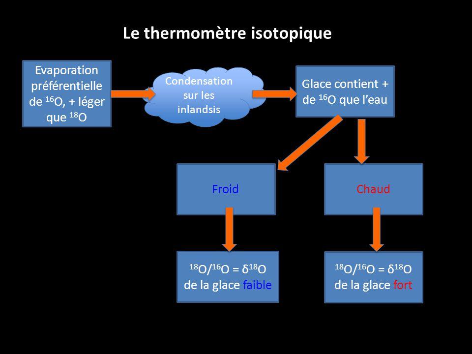 Condensation sur les inlandsis Evaporation préférentielle de 16 O, + léger que 18 O Glace contient + de 16 O que leau 18 O/ 16 O = δ 18 O de la glace