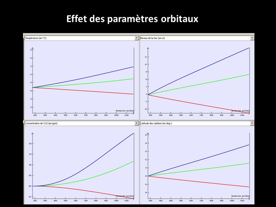 Effet des paramètres orbitaux