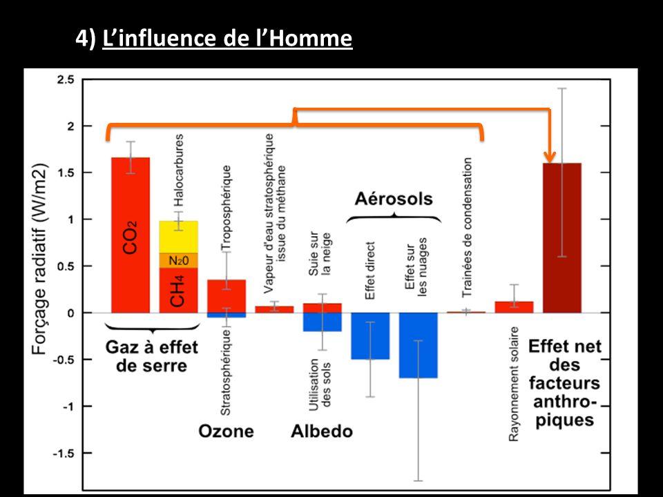 4) Linfluence de lHomme