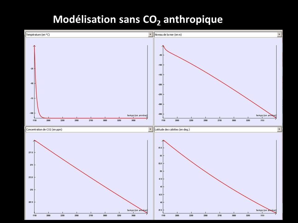 Modélisation sans CO 2 anthropique