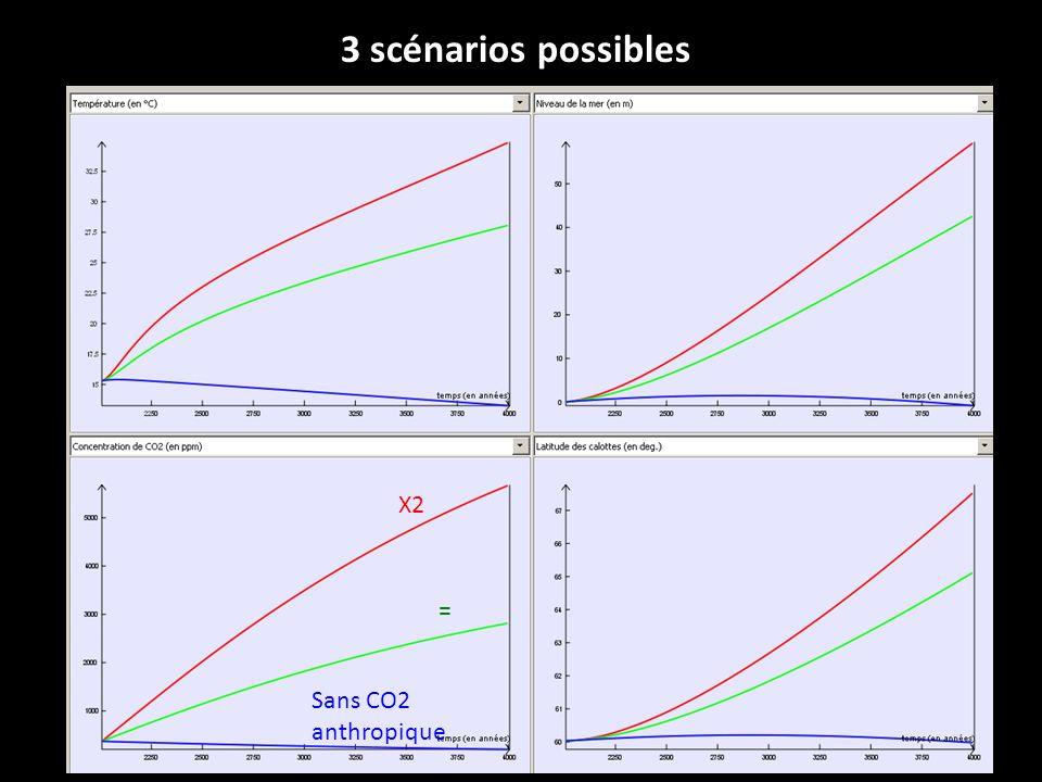 3 scénarios possibles Sans CO2 anthropique = X2