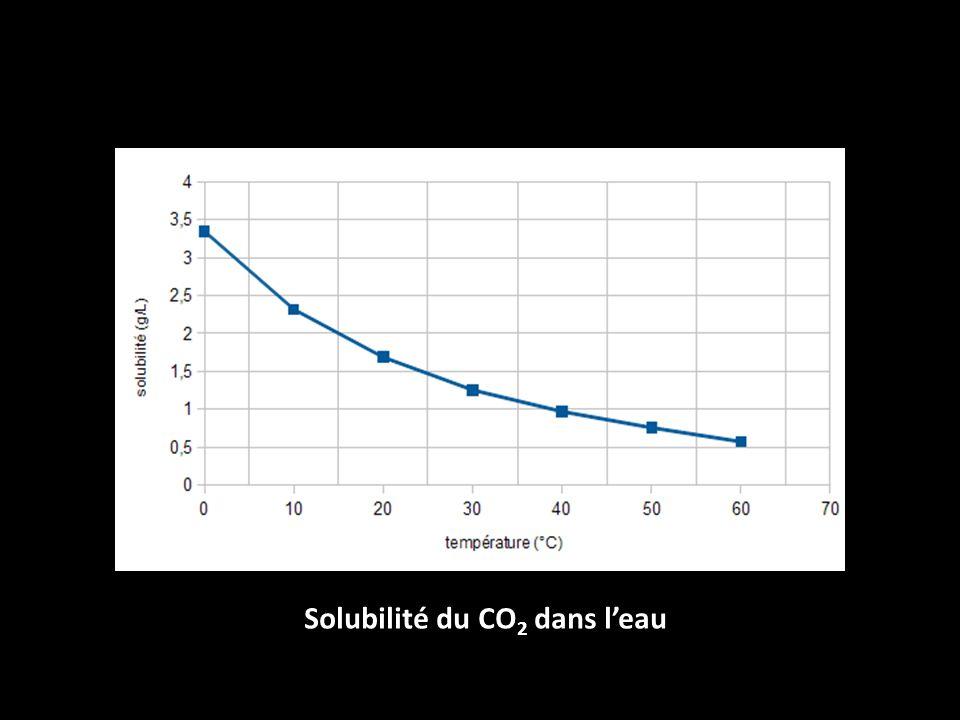 Solubilité du CO 2 dans leau