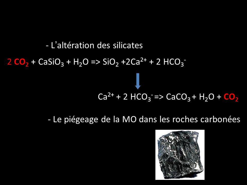 - Laltération des silicates 2 CO 2 + CaSiO 3 + H 2 O => SiO 2 +2Ca 2+ + 2 HCO 3 - Ca 2+ + 2 HCO 3 - => CaCO 3 + H 2 O + CO 2 - Le piégeage de la MO da