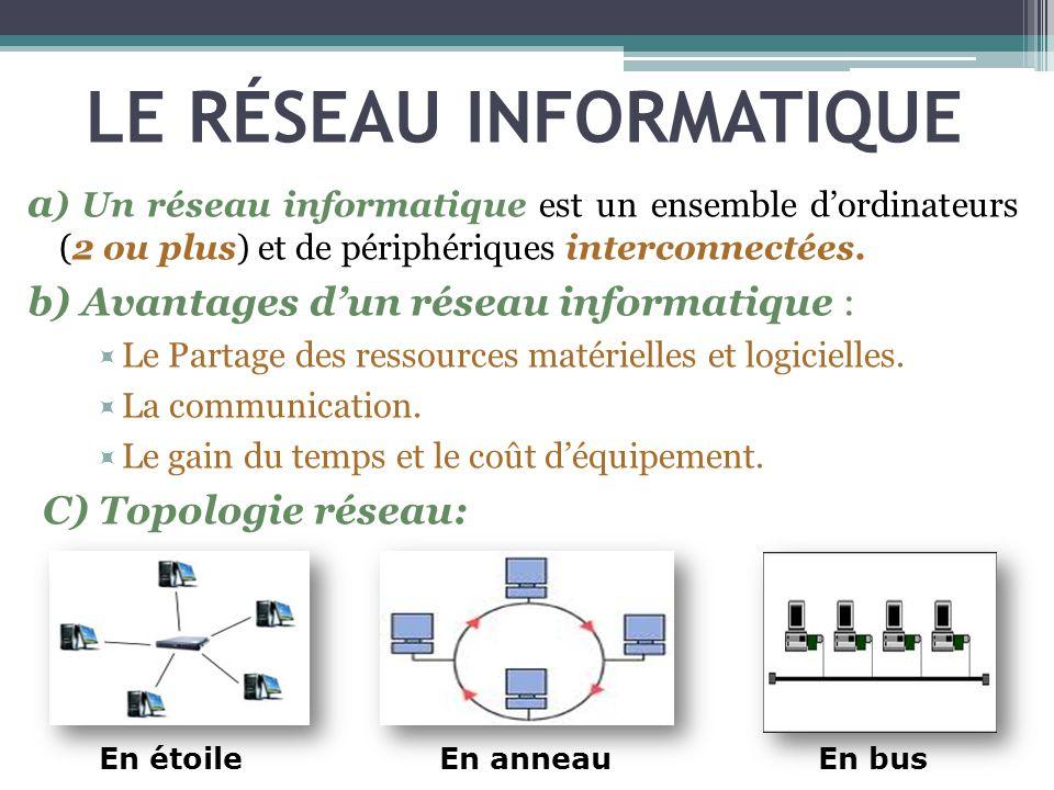 LE RÉSEAU INFORMATIQUE a ) Un réseau informatique est un ensemble dordinateurs (2 ou plus) et de périphériques interconnectées. b) Avantages dun résea