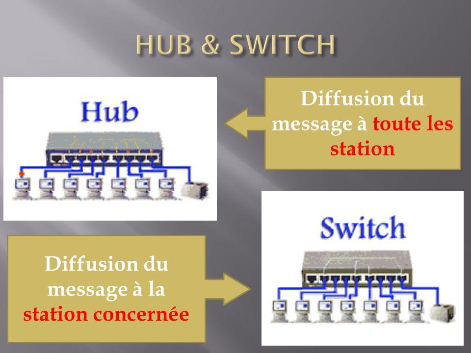 Diffusion du message à toute les station Diffusion du message à la station concernée