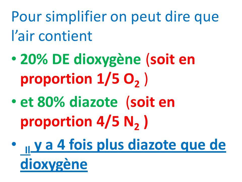 Pour simplifier on peut dire que lair contient 20% DE dioxygène (soit en proportion 1/5 O 2 ) et 80% diazote (soit en proportion 4/5 N 2 ) Il y a 4 fo