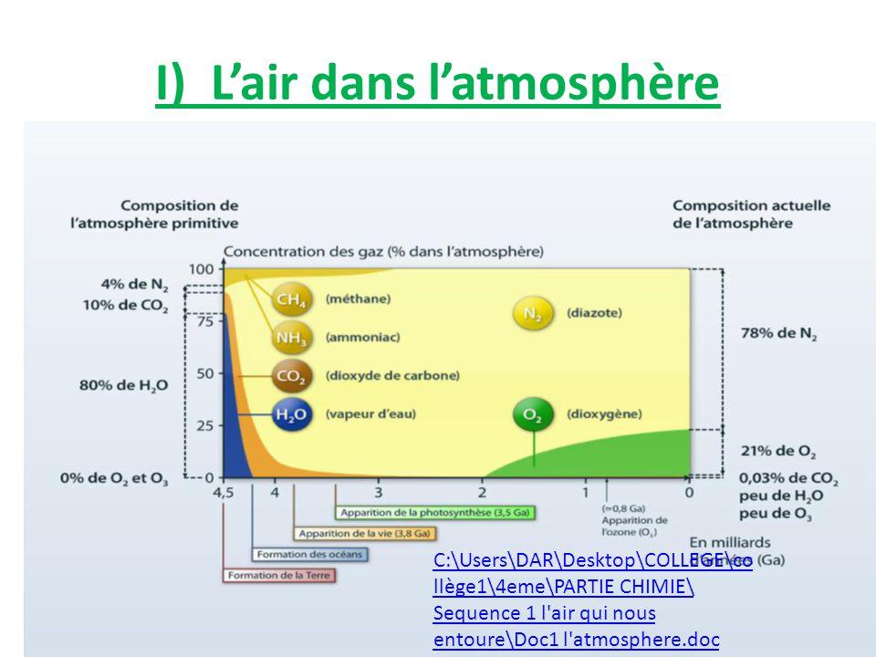 I) Lair dans latmosphère 1.Activité 1 : Evolution de la composition de latmosphèrelatmosphère terrestre. Coller la feuille C:\Users\DAR\Desktop\COLLEG
