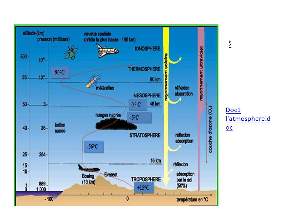 Activité 2 : Les tranches de latmosphère Doc1 l'atmosphere.d oc