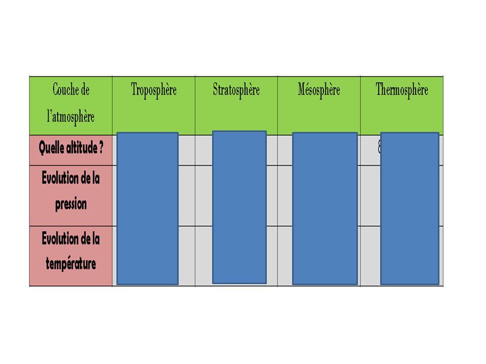 Pour simplifier on peut dire que lair contient 20% DE dioxygène (soit en proportion 1/5 O 2 ) et 80% diazote (soit en proportion 4/5 N 2 ) Il y a 4 fois plus diazote que de dioxygène