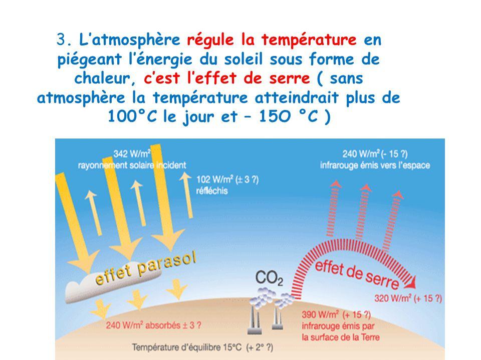 3. Latmosphère régule la température en piégeant lénergie du soleil sous forme de chaleur, cest leffet de serre ( sans atmosphère la température attei