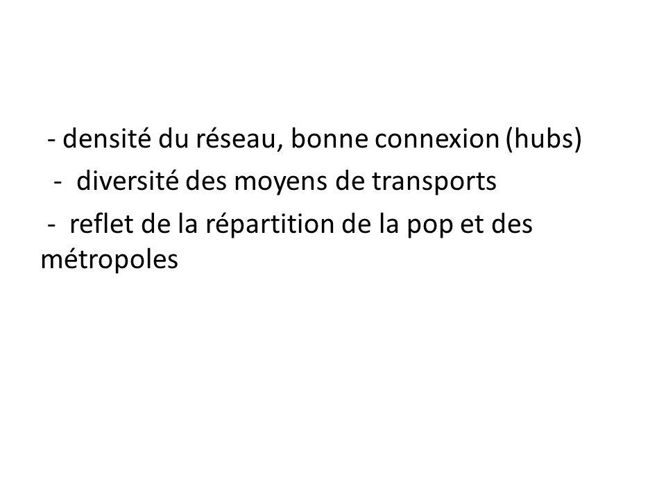 - densité du réseau, bonne connexion (hubs) - diversité des moyens de transports - reflet de la répartition de la pop et des métropoles