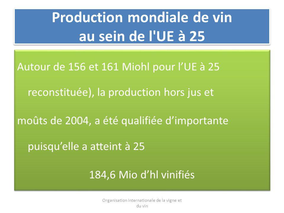 Production mondiale de vin au sein de l UE à 25 Autour de 156 et 161 Miohl pour lUE à 25 reconstituée), la production hors jus et moûts de 2004, a été qualifiée dimportante puisquelle a atteint à 25 184,6 Mio dhl vinifiés Autour de 156 et 161 Miohl pour lUE à 25 reconstituée), la production hors jus et moûts de 2004, a été qualifiée dimportante puisquelle a atteint à 25 184,6 Mio dhl vinifiés Organisation internationale de la vigne et du vin