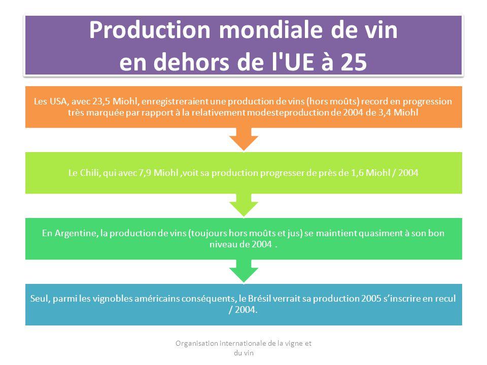 Production mondiale de vin en dehors de l UE à 25 Seul, parmi les vignobles américains conséquents, le Brésil verrait sa production 2005 sinscrire en recul / 2004.