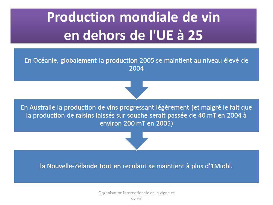 Production mondiale de vin en dehors de l UE à 25 la Nouvelle-Zélande tout en reculant se maintient à plus d1Miohl.