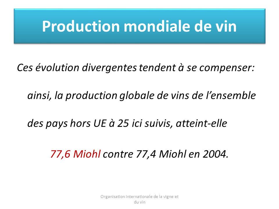 Production mondiale de vin Ces évolution divergentes tendent à se compenser: ainsi, la production globale de vins de lensemble des pays hors UE à 25 ici suivis, atteint-elle 77,6 Miohl contre 77,4 Miohl en 2004.