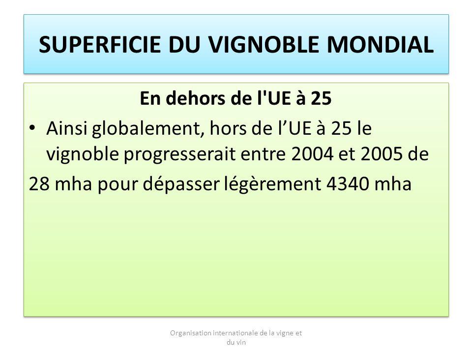 SUPERFICIE DU VIGNOBLE MONDIAL En dehors de l UE à 25 Ainsi globalement, hors de lUE à 25 le vignoble progresserait entre 2004 et 2005 de 28 mha pour dépasser légèrement 4340 mha En dehors de l UE à 25 Ainsi globalement, hors de lUE à 25 le vignoble progresserait entre 2004 et 2005 de 28 mha pour dépasser légèrement 4340 mha Organisation internationale de la vigne et du vin