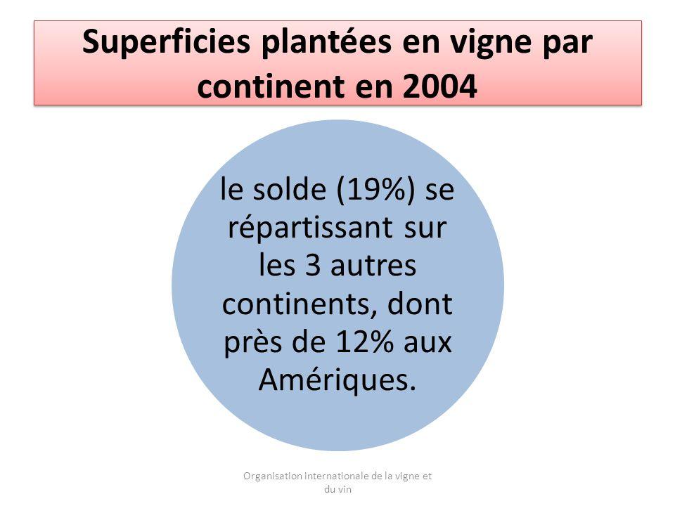Superficies plantées en vigne par continent en 2004 le solde (19%) se répartissant sur les 3 autres continents, dont près de 12% aux Amériques.