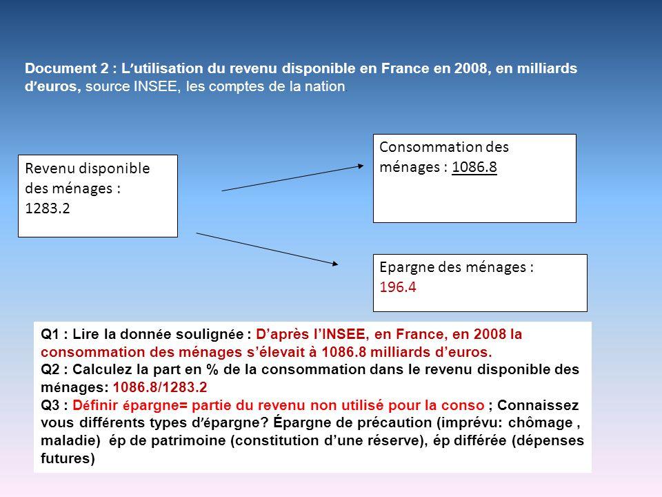 Document 2 : L utilisation du revenu disponible en France en 2008, en milliards d euros, source INSEE, les comptes de la nation. Revenu disponible des